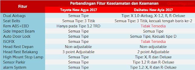 Perbedaan Fitur Keselamantan Agya vs Ayla 2017
