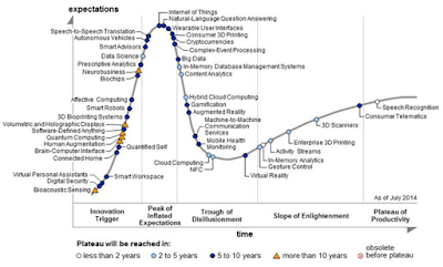Evolution of Internet of Things  report