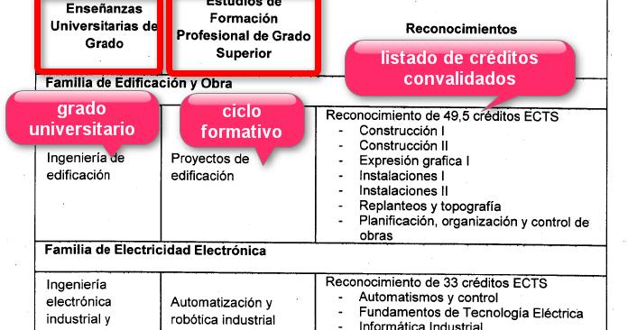Orientación Académica Cfs Convalidaciones Uni Desde Cfgs