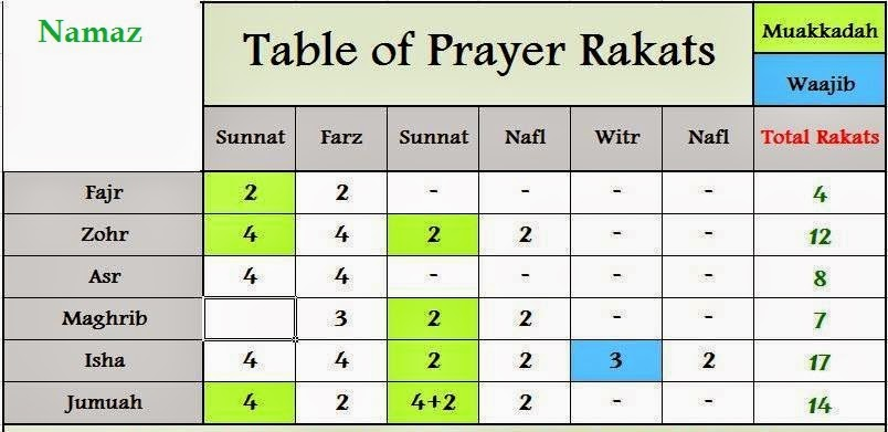 Asr Prayer How Many Rakats In Maghrib