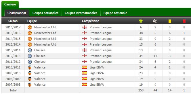 Pronostic Liverpool - Manchester United mata