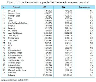 Laju pertumbuhan penduduk Indonesia