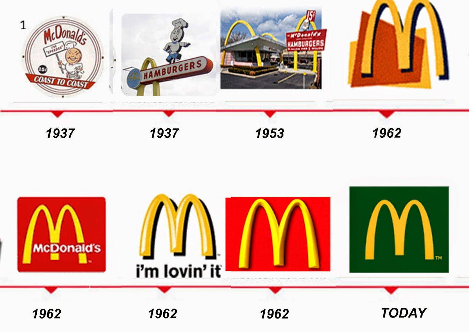 History Of The McDonalds Logo Design  Evolution And Meaning