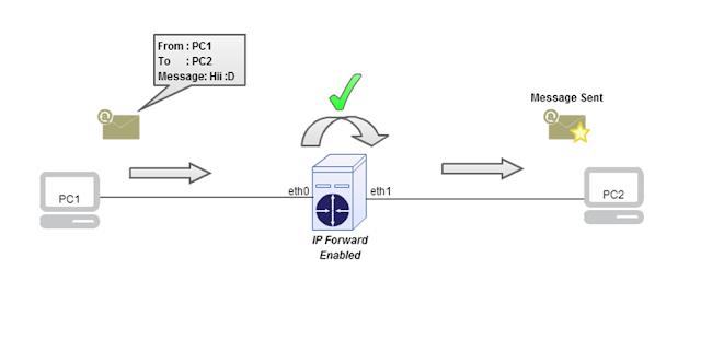 Skemanya seperti ini bila pc router yang memiliki 2 interface dan ip forwardnya diaktifkan