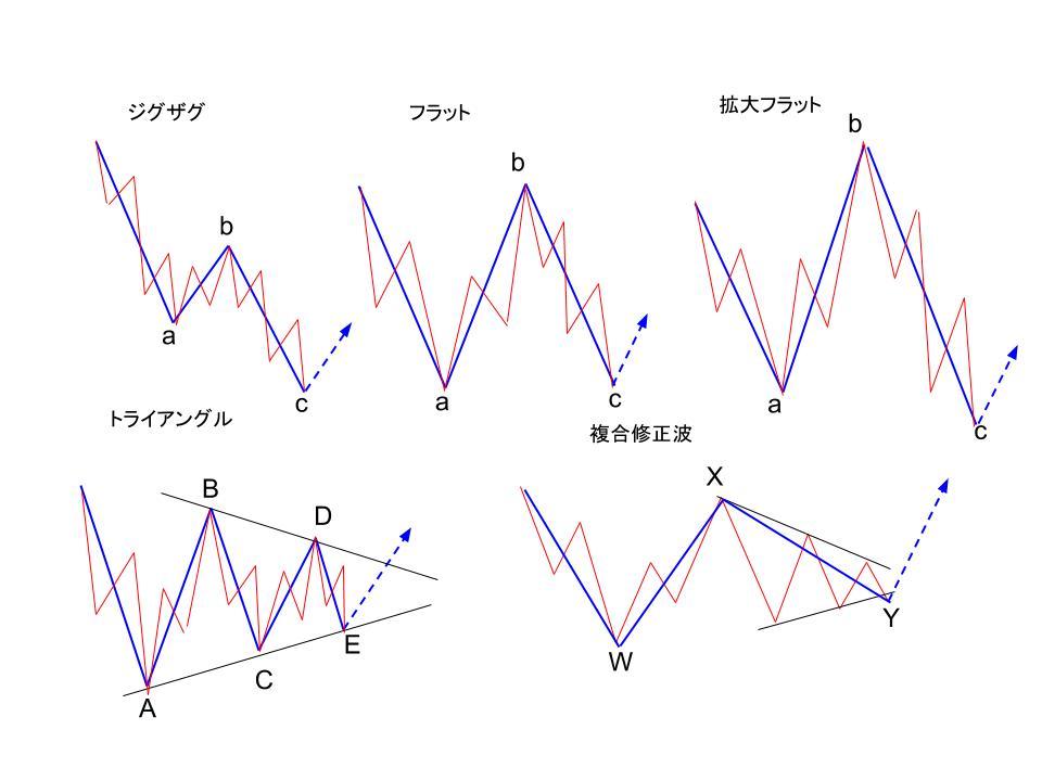 4つの修正パターンイメージ