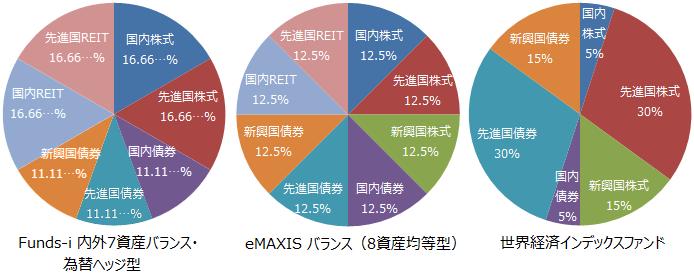 Funds-i 内外7資産バランス・為替ヘッジ型、eMAXIS バランス(8資産均等型)、世界経済インデックスファンド基本投資割合