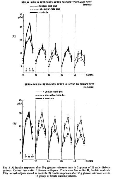 Steven Hamley: Houtsmuller et al (Linoleic Acid for
