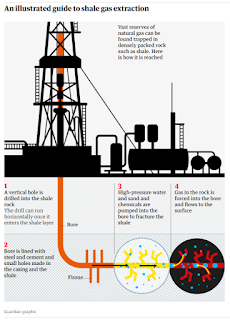 An illustrated Guide to shale gas extraction (Graphic Credit: Guardian) Click to Enlarge.