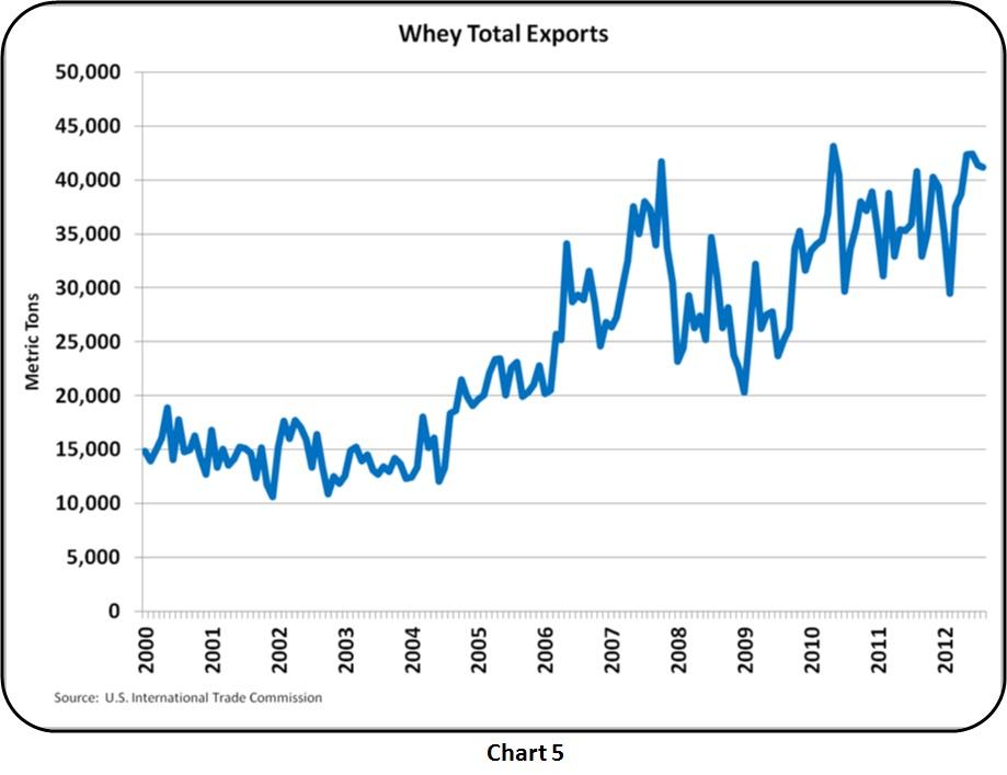 MilkPrice: Protein up 13% - Class III over $21