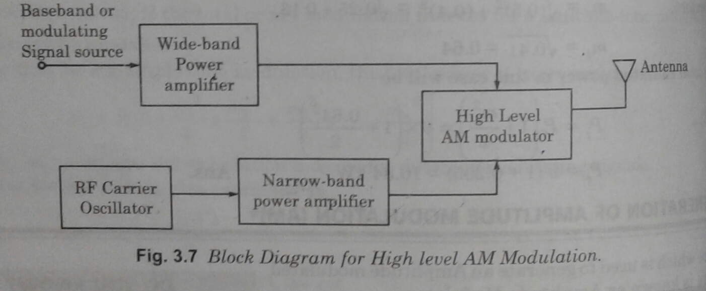 technical blogger generation of amplitude modulation (am) block diagram example first power amplified and then applied to am high level modulator for modulating signal the wide band power amplifier is required just to preserve all