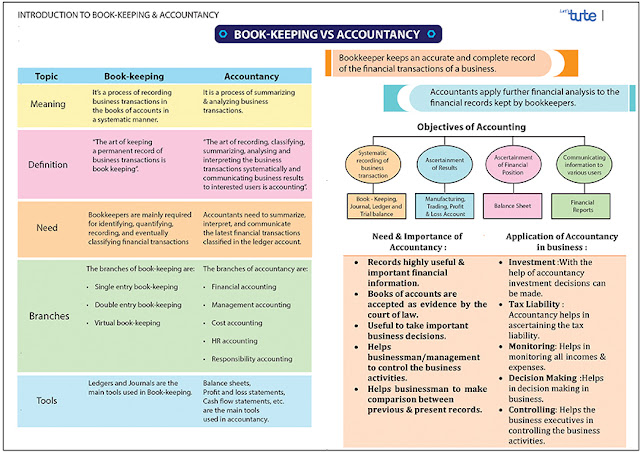 Difference between Book-Keeping and Accountancy