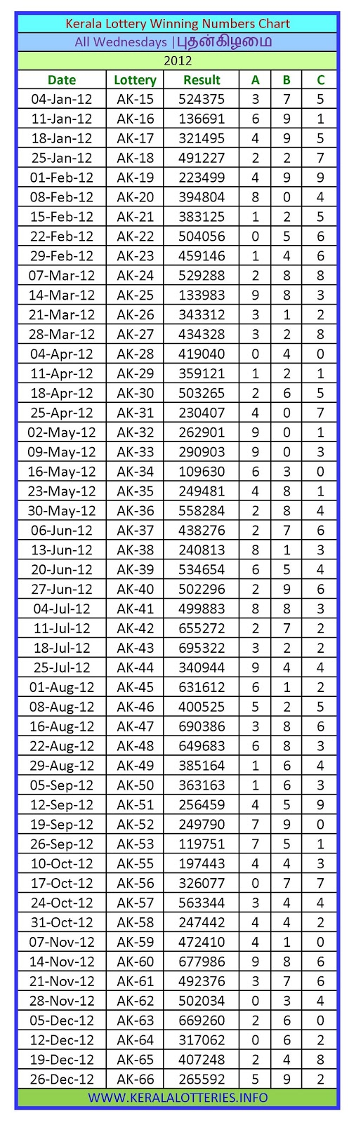 Kerala Lottery Winning Number Chart Wednesday -2012