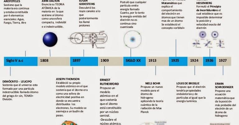 Modelo Atómico De Böhr Linea De Tiempo Con Los Principales Modelos átomicos