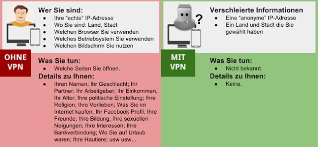 Mit VPN verschleiern Sie Ihre persönlichen Aktivitäten und die Identität ONLINE