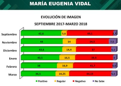 En provincia de buenos aires sigue cayendo la imagen de vidal, macri y las expectativas de los argentinos