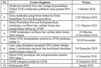 Jadwal Persiapan Pelaksanaan Pendidikan Profesi Guru (PPG) Dalam Jabatan Tahun 2019