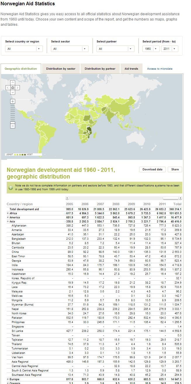 All Norwegian assistance between 1966-2011 on a map
