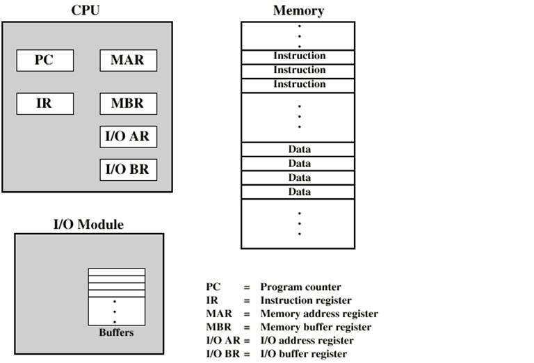 organisasi  u0026 arsitektur komputer  sistem bus