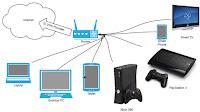 Configurare VPN su Router