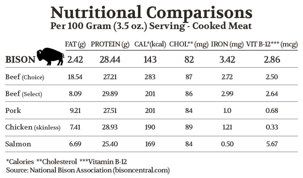 Nutritional Comparisons Bison Meat