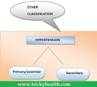 Health education on hypertension