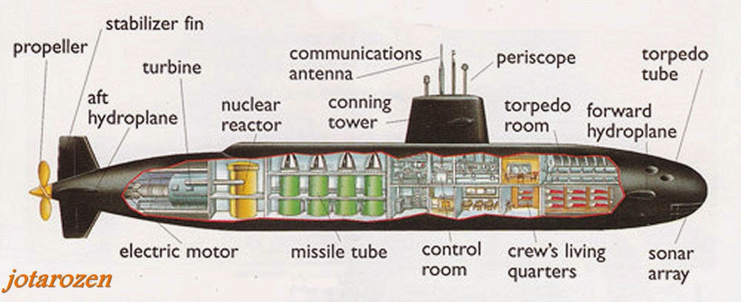 to make it easier for readers i include a drawing of a submarine showing it s different parts note the illustration above is that of a nuclear submarine  [ 1500 x 612 Pixel ]