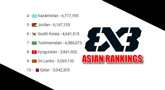 LIST: TOP 20 Basketball Country in Asia FIBA 3X3