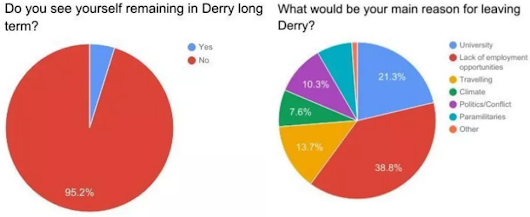 "DERRY YOUTH EMIGRATION LEVELS ""FRIGHTENING"""