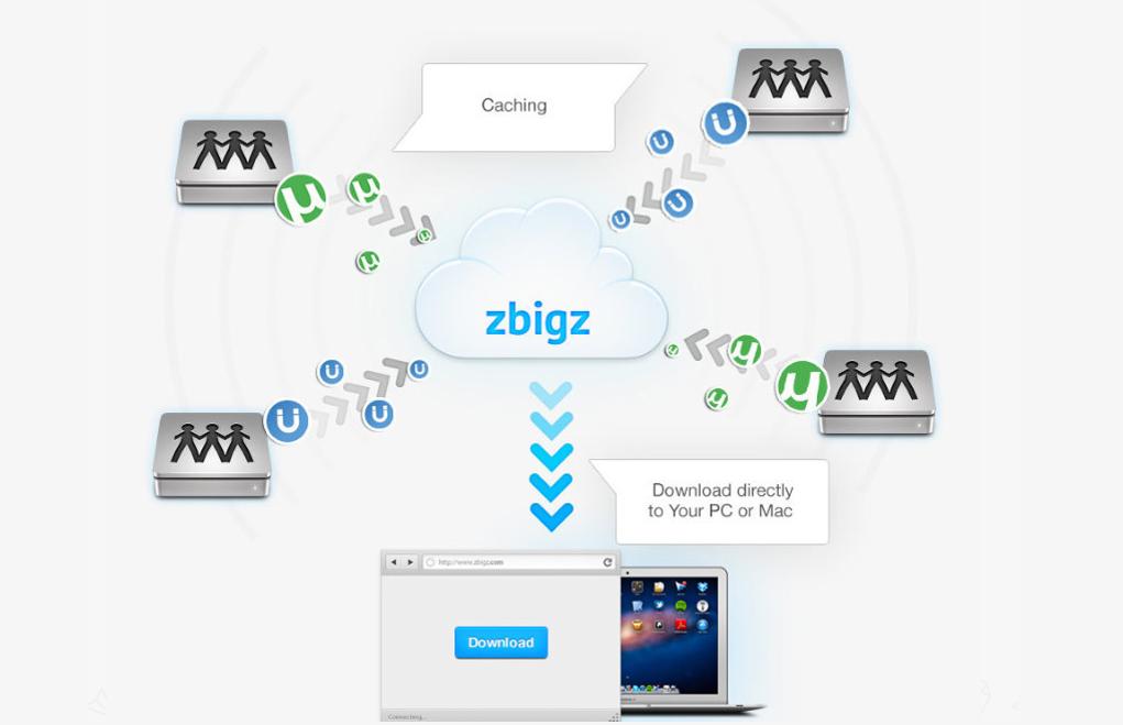 Zbigz Premium Account Free 2017