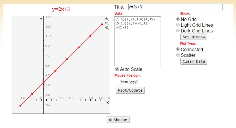 Functions, Algebra and Plotting Co-ordinates! | Room 25 Numeracy