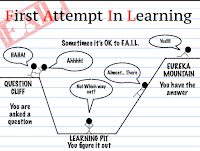 Image result for fail first attempt in learning