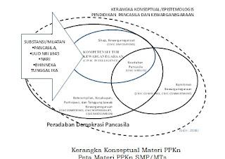 Kerangka Konseptual Materi PPKn Peta Materi PPKn SMP/MTs