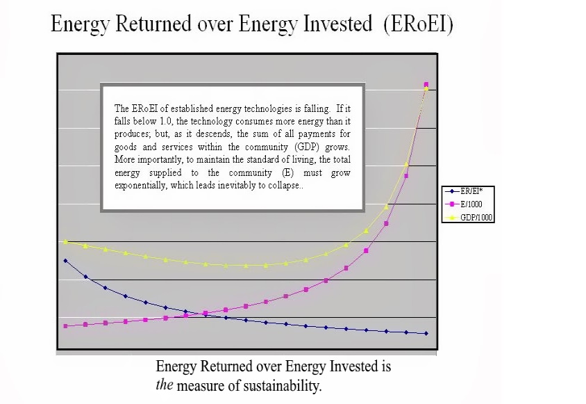 Energy Returned over Energy Invested
