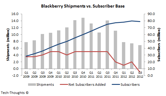 Blackberry Shipments & Subscriber Base