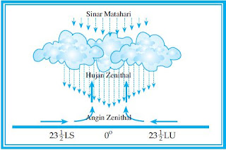Proses Terjadinya Curah Hujan Serta Jenis-Jenis dan Alat Pengukur Curah Hujan
