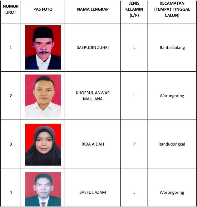 1 Saepudin Zuhri, 2 Khoerul Anwar Maulana, 3 Rida Aidah, 4 Saeful Azam, 5 Indra Septiawan, 6 Saatun, 7 Restu Sugiyatno, 8 Kiki Norma Ayu