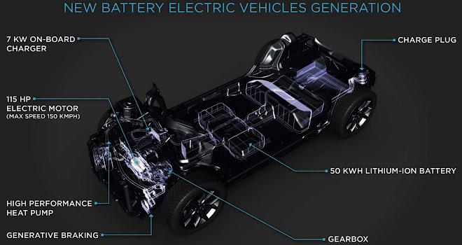 PSA battery EV layout