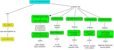 http://cmapspublic3.ihmc.us/rid=1M6635X4W-HRJVB3-129M/LOS%20DETERMINANTES%20(Lucas).cmap?rid=1M6635X4W-HRJVB3-129M&partName=htmljpeg