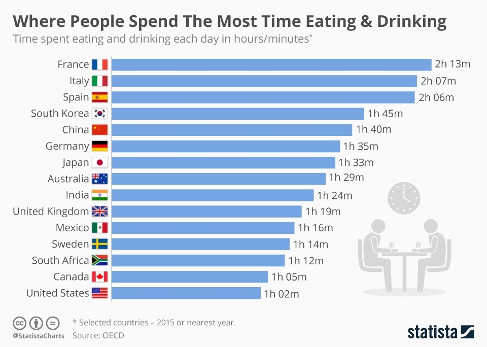 Where People Spend The Most Time Eating And Drinking #Infographic