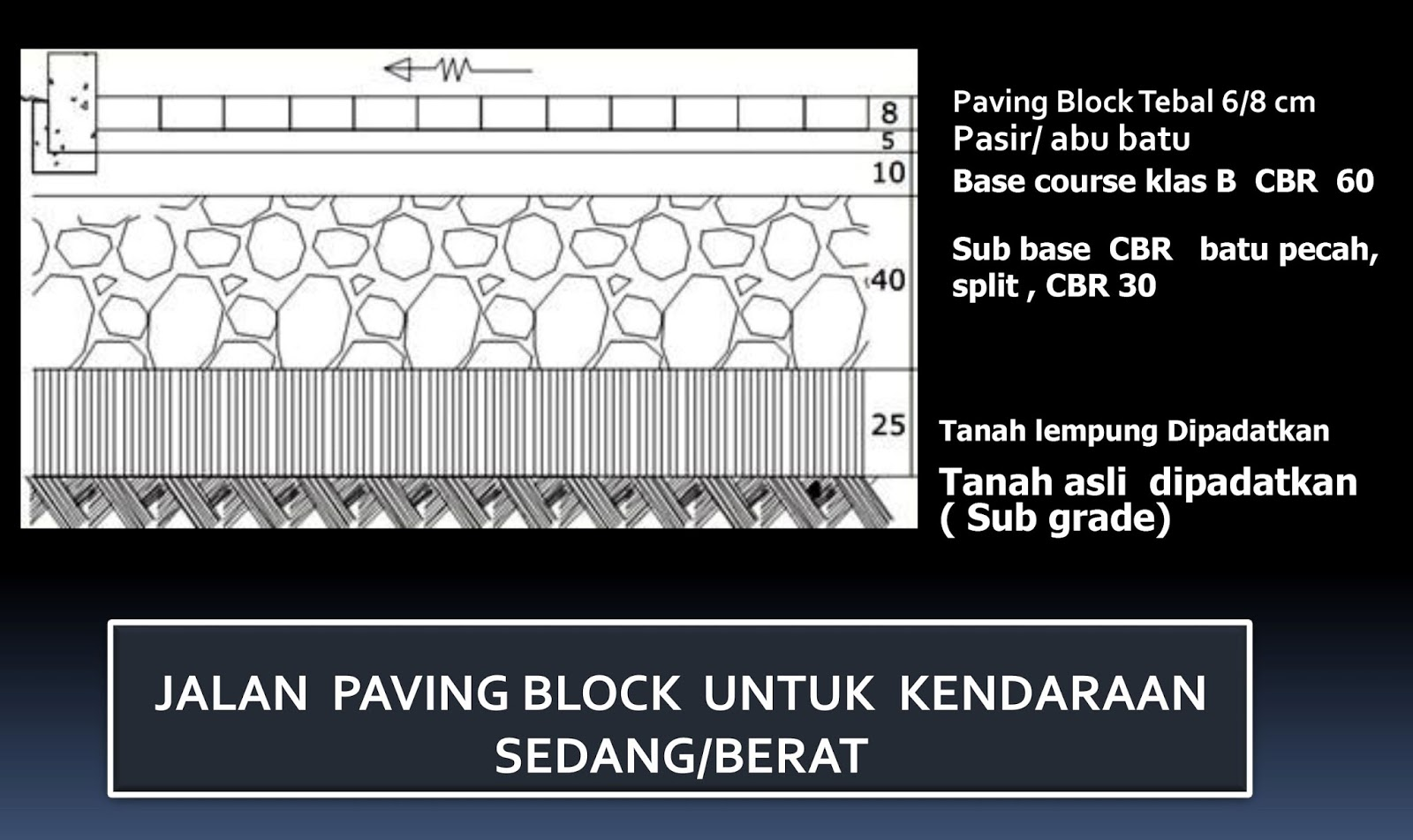 Mendisign konstruksi jalan Beton, Jalan aspal & jalan paving block serta perhitungan biayanya