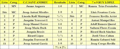 Emparejamientos del C. C. Sant Andreu - 7 a 9 Ruy López – 9 de enero de 1983