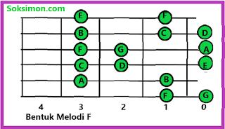 rumus melodi gitar F untuk pemula