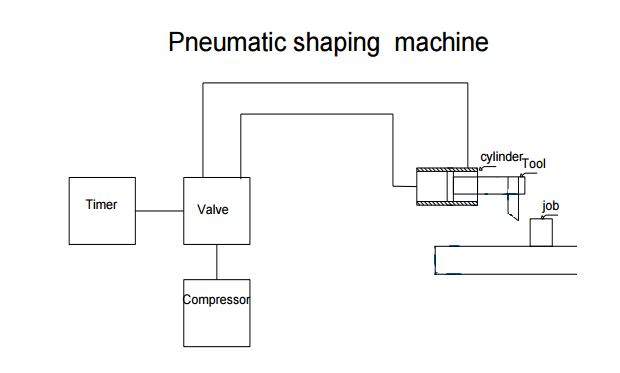 Pneumatic Shaping Machine Mechanical Project