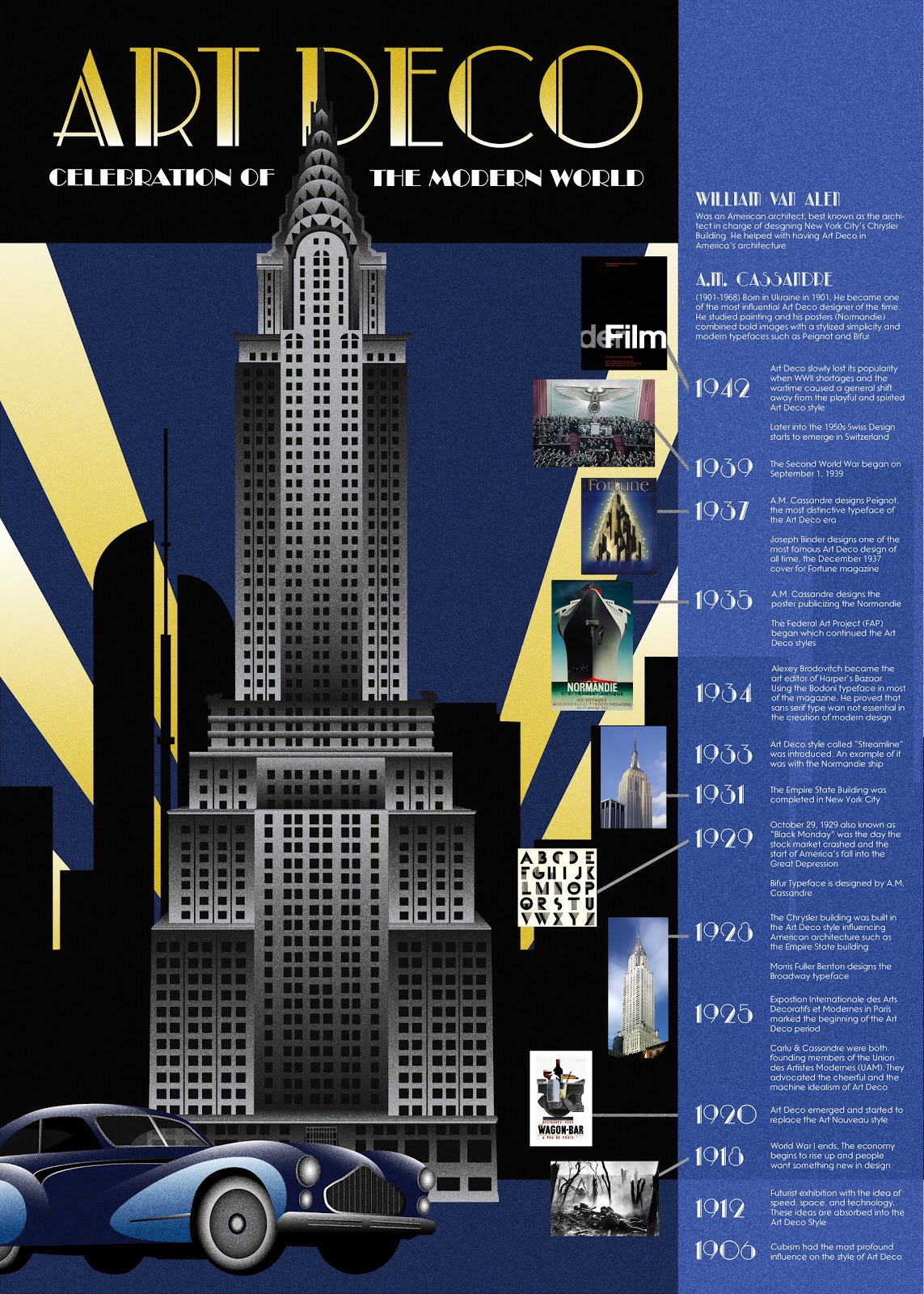 Design History F12 Marie Art Deco Movement TImeline