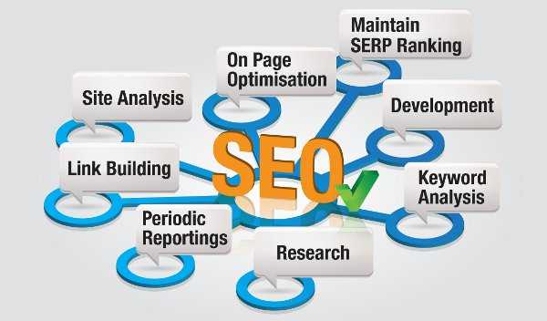 SEO kya hai SEO karne se fayda kya Milega Search Engine Optimization full information
