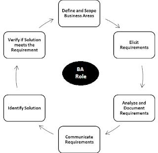 peran-bisnis-analis