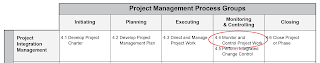 monitor%2Band%2Bcontrol%2Bproject%2Bwork%2Bprocess - Top 3 things to know about Monitor and Control Project Work Process
