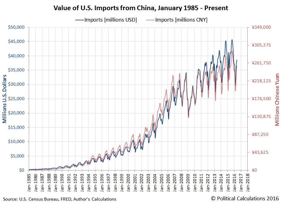 Value of U.S. Imports from China, January 1985 - June 2016