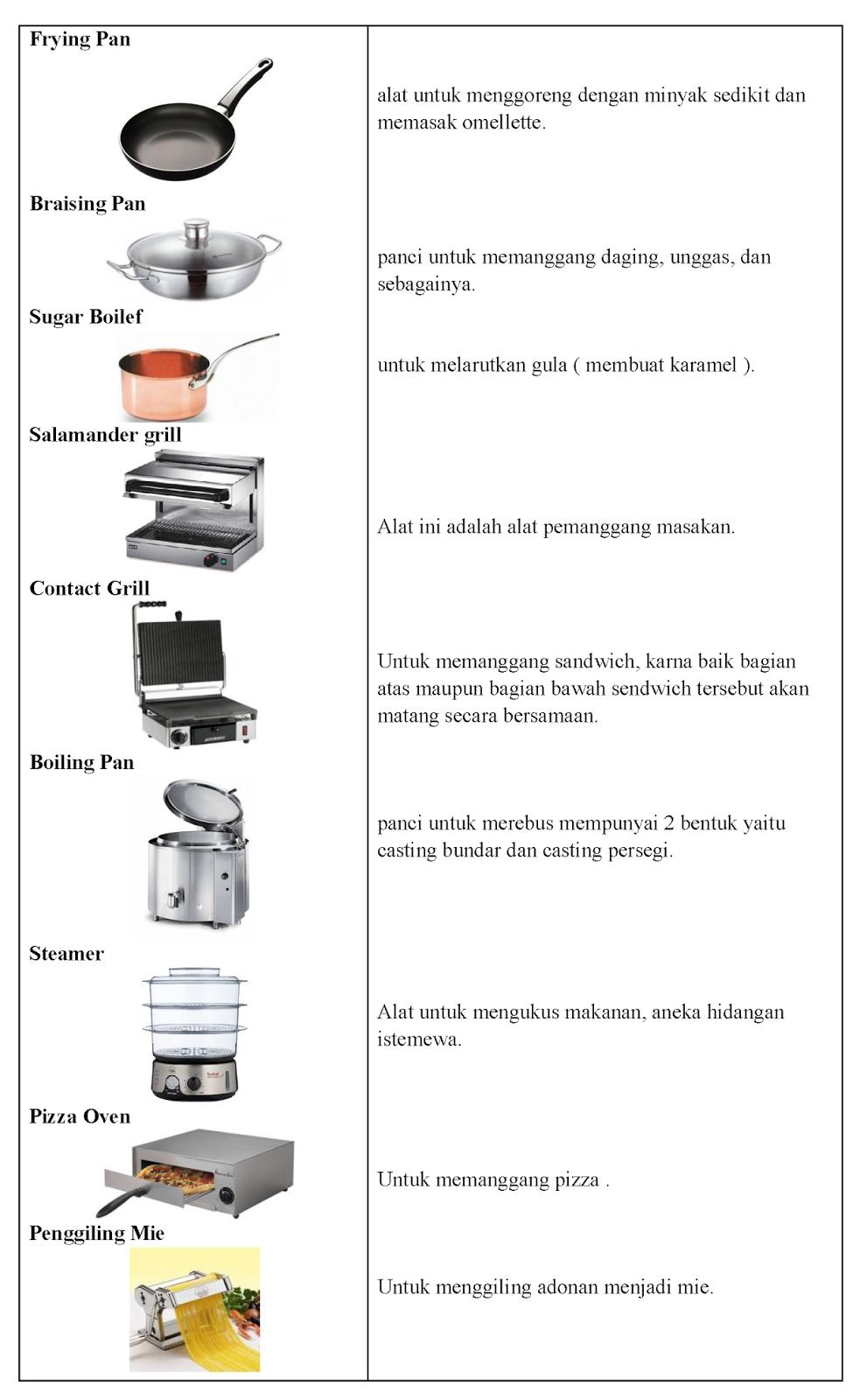 Benda Yang Ada Di Dapur Dalam Bahasa Inggris : benda, dapur, dalam, bahasa, inggris, Peralatan, Dapur, Dalam, Bahasa, Inggris, Gambarnya