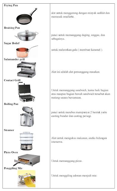 Jenis Peralatan, Fungsi Peralatan, Pengolahan Makanan ...